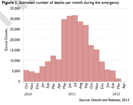 Geschätzte Zahl von Todesfällen während der Hungersnot in Somalia ©FAO, USAID